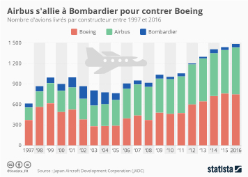 Infographie: Airbus s'allie à Bombardier pour contrer Boeing | Statista