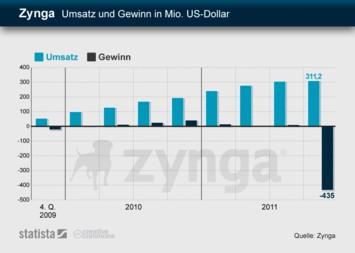 Infografik - Zynga - Umsatz und Gewinn