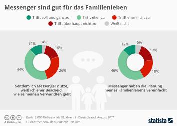Infografik - Einfluss von Messengern auf das Familienleben