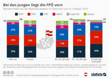 Infografik - Wahlverhalten bei der Nationalratswahl in Österreich nach Geschlecht und Altersgruppen