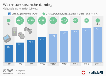 Infografik - Videospielmarkt in der Schweiz