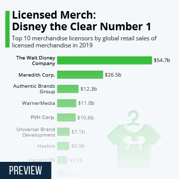 Link to Licensed Merch: Disney the Clear Number 1 Infographic