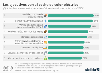 Infografía: La regulación hace de la electrificación de los automóviles una prioridad  | Statista