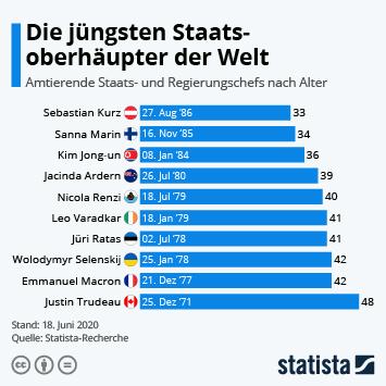 Infografik - Jüngste Staats- und Regierungschefs weltweit