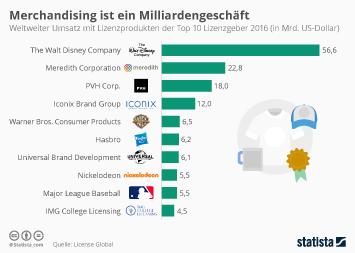Infografik - die zehn größten Merchandising Lizenzgeber
