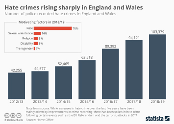 Infographic: Hate crimes rising sharply in England and Wales | Statista