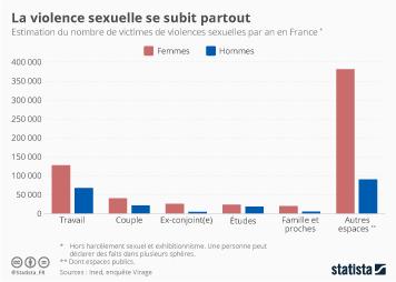 Infographie - La violence sexuelle se subit partout