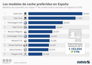 Infografía: ¿Mirando coche nuevo? Estos son los modelos preferidos en España | Statista