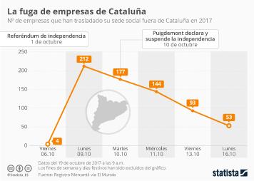 Infografía: El éxodo de las empresas catalanas amaina pero no frena | Statista