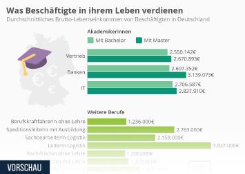 Infografik: Was Beschäftigte in ihrem Leben verdienen | Statista