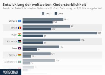 Infografik: Entwicklung der weltweiten Kindersterblichkeit | Statista