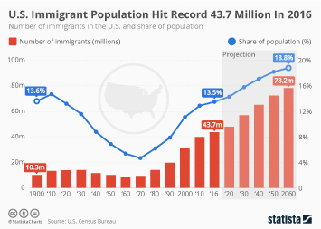 Infographic: U.S. Immigrant Population Hit Record 43.7 Million In 2016  | Statista