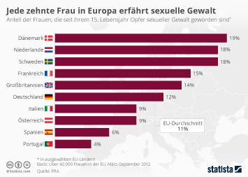 Infografik - Jede zehnte Frau in Europa erfährt sexuelle Gewalt