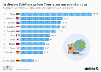 Infografik - In diesen Städten geben Touristen am meisten aus
