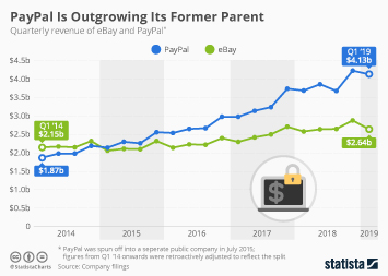 Infographic: PayPal Is Pulling Away From Its Former Parent | Statista
