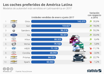 Infografía - Los modelos de coche más vendidos en América Latina