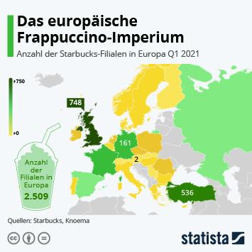 Infografik: Das europäische Frappuccino-Imperium | Statista