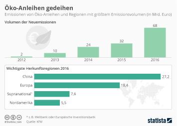 Infografik: Die Öko-Anleihe floriert | Statista
