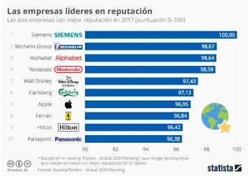 Infografía: Las empresas líderes en buena reputación | Statista