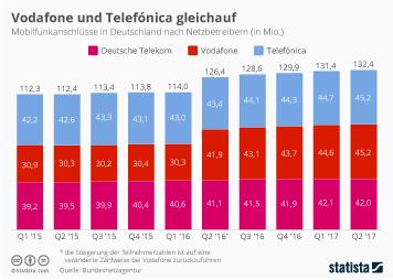 Infografik: Vodafone und Telefónica gleichauf | Statista