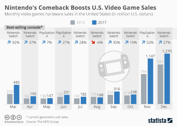 Infographic - US video game hardware sales