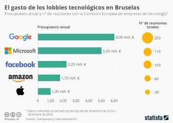 Lo que gastan los gigantes tecnológicos en Bruselas