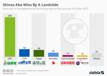Infographic: Shinzo Abe Wins By A Landslide | Statista