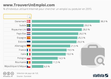 Infographie: www.TrouverUnEmploi.com | Statista