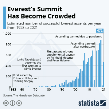 Infographic - Successful mount everest ascents per year