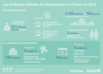 Infographie: Les meilleurs cabinets et portails de recrutement de France en 2018 | Statista