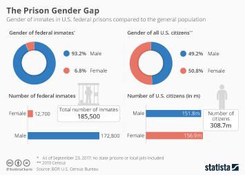 Infographic: The Prison Gender Gap | Statista