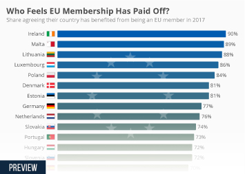 Infographic: Who Feels EU Membership Has Paid Off?  | Statista