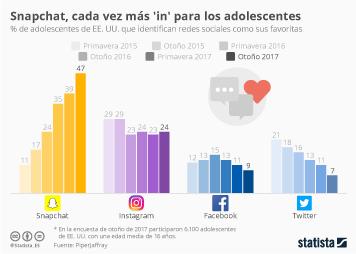 Infografía: Snapchat se consolida entre los adolescentes  | Statista