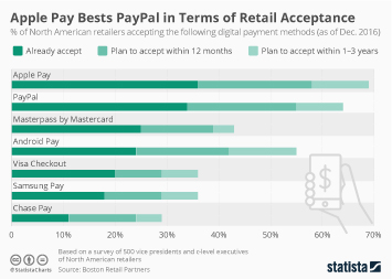 Apple Pay Bests PayPal in Terms of Retail Acceptance