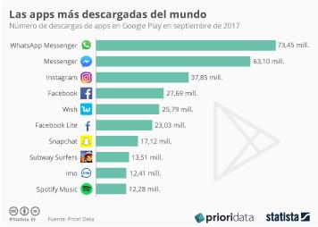 Infografía - La app de mensajería imo se cuela entre las diez más descargadas del mundo