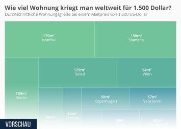 Infografik - Wohnungsgröße bei einem Mietpreis von 1.500 US-Dollar weltweit