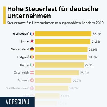 Link zu Hohe Steuerlast für deutsche Unternehmen Infografik