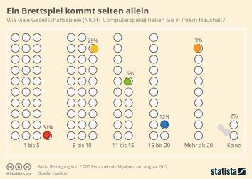 Infografik - Anzahl Gesellschaftsspiele im Haushalt