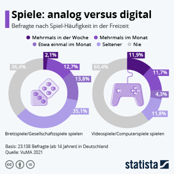Spiele: Analog versus digital
