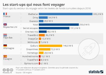 Infographie - Les start-ups qui nous font voyager