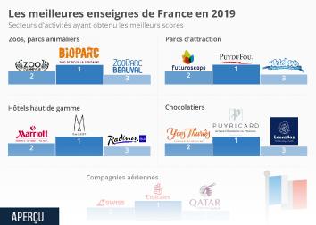 Infographie - Les meilleures enseignes de France
