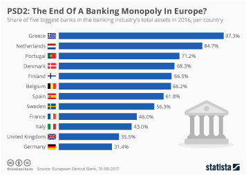 Infographic: PSD2: The End Of A Banking Monopoly In Europe? | Statista