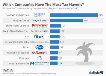 Infographic - Which Companies Have The Most Tax Havens