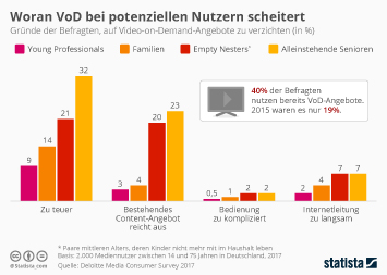 Infografik - Woran VoD bei potenziellen Nutzern scheitert