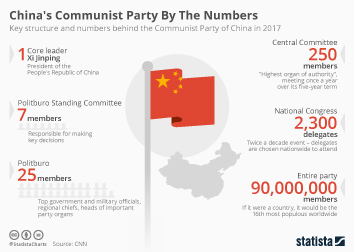 16th National Congress of the Chinese Communist Party