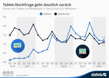 Infografik: Tablet-Nachfrage geht deutlich zurück | Statista