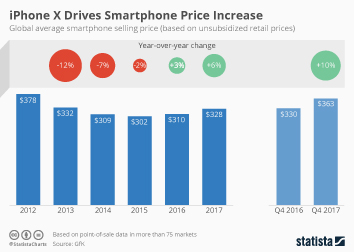 Infographic: iPhone X Drives Smartphone Price Increase | Statista