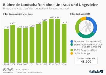 Infografik - Umsatz und Absatz auf dem deutschen Pflanzenschutzmarkt