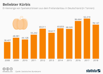Infografik: Beliebter Kürbis | Statista
