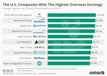 Infographic - The U.S. Companies With The Highest Overseas Earnings